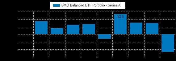 Graph detailing past performance of BMO Balanced ETF Portfolio